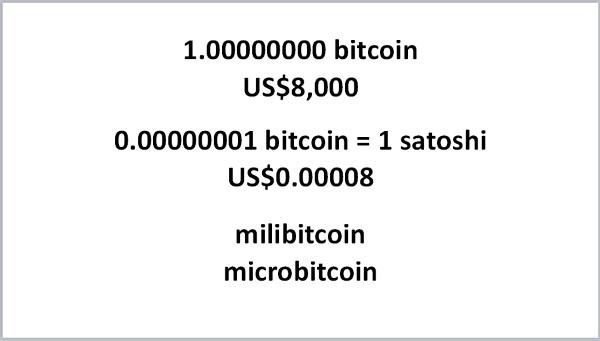 1 Bitcoin = 100 Million Satoshi
